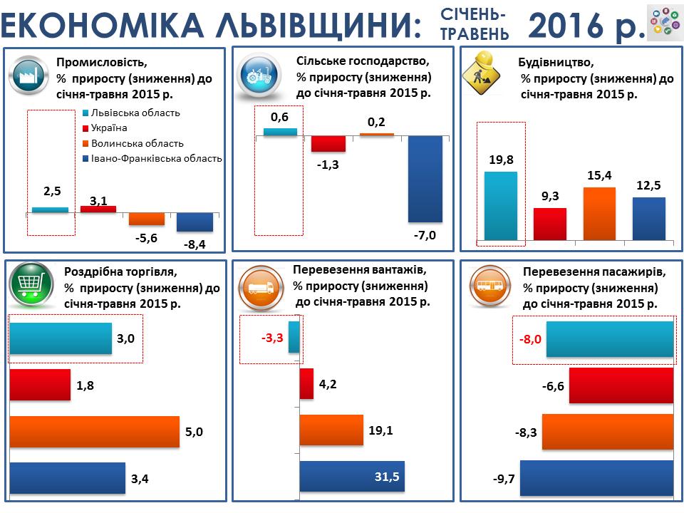 ekonomika Lviv region