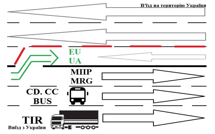Схема розподілу транспортних потоків при реверсному русі  a9243a419e128