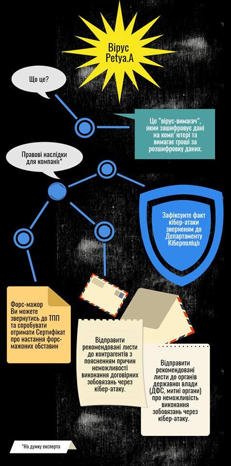 Друга проблема – неможливість своєчасно виконати свої зобов язання за  договорами (контрактами). Деякі великі компанії через атаку вірусу навіть  не можуть ... 9e7ea9c5e94f9