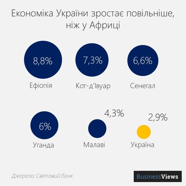 ab0ea5f7370a26 Про ситуацію в Україні The Economist пише так: повертаються тісні зв'язки  між бізнесом та політичними групами, як було за часів Януковича. Прогрес у  ...